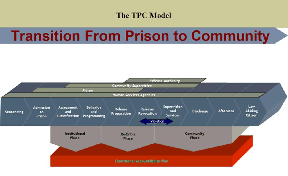 Transition from Prison to Community module, from sentencing to incarceration, re reentry